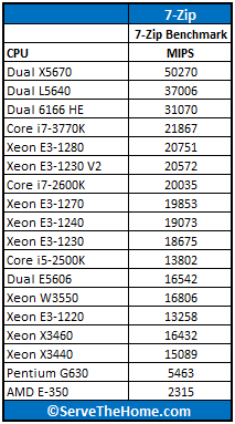 Intel Xeon E3-1230 V2 7-Zip Benchmark