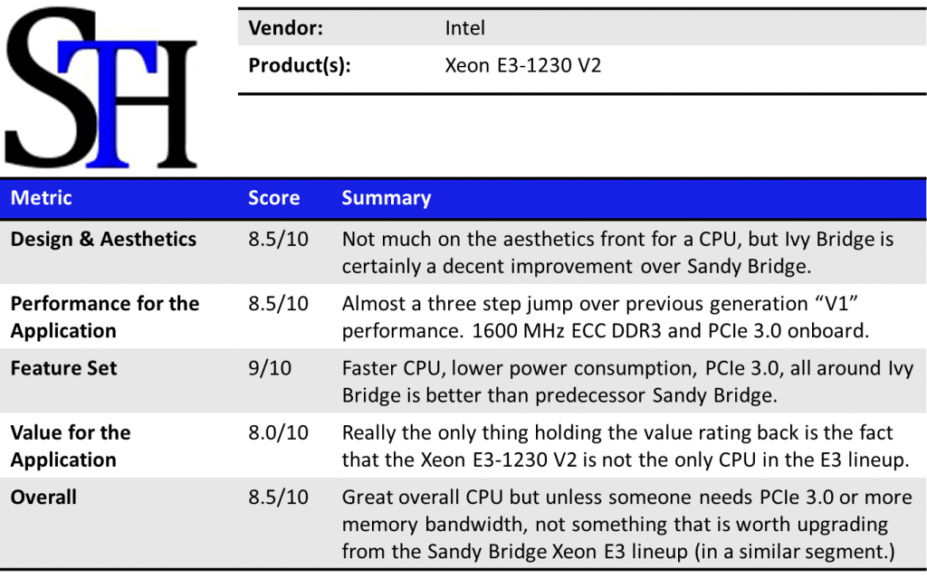 Intel Xeon E3-1230 V2 Summary