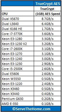 Intel Xeon E3-1230 V2 TrueCrypt Benchmark