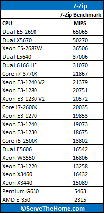 Intel Xeon E3-1240 V2 7-Zip