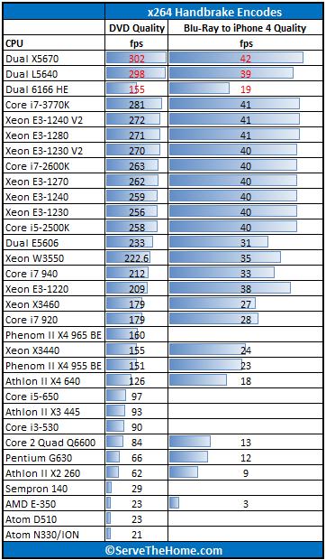 Intel Xeon E3-1240 V2 Handbrake x264