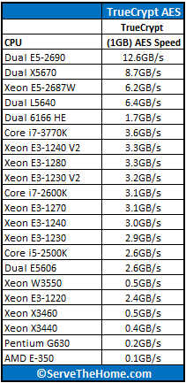 Intel Xeon E3-1240 V2 TrueCrypt