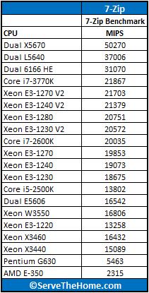 Intel Xeon E3-1270 V2 7-Zip