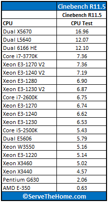 Intel Xeon E3-1270 V2 Cinebench