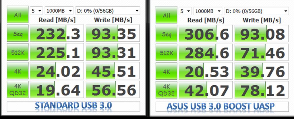 USB 3 UASP Crystal Disk Mark Comparison