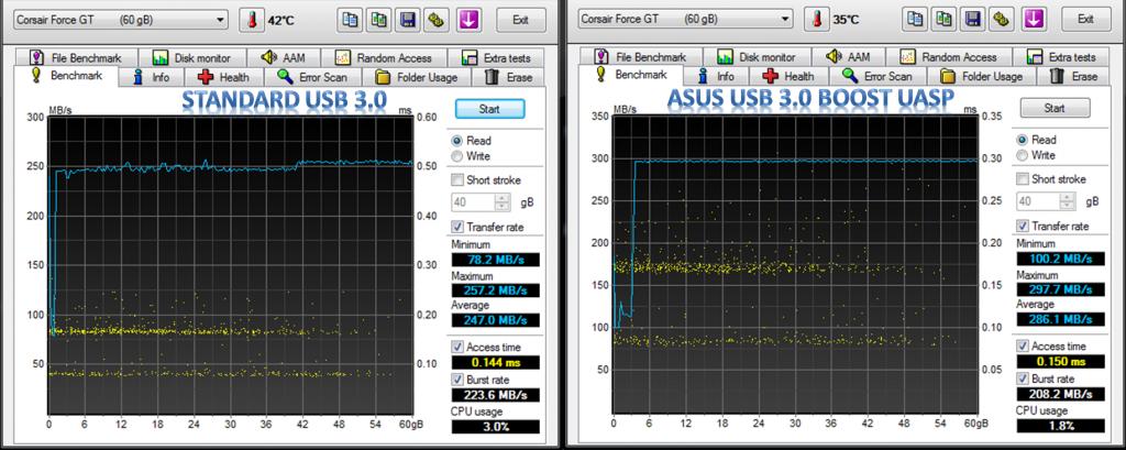 USB 3 UASP HD Tune Pro Comparison