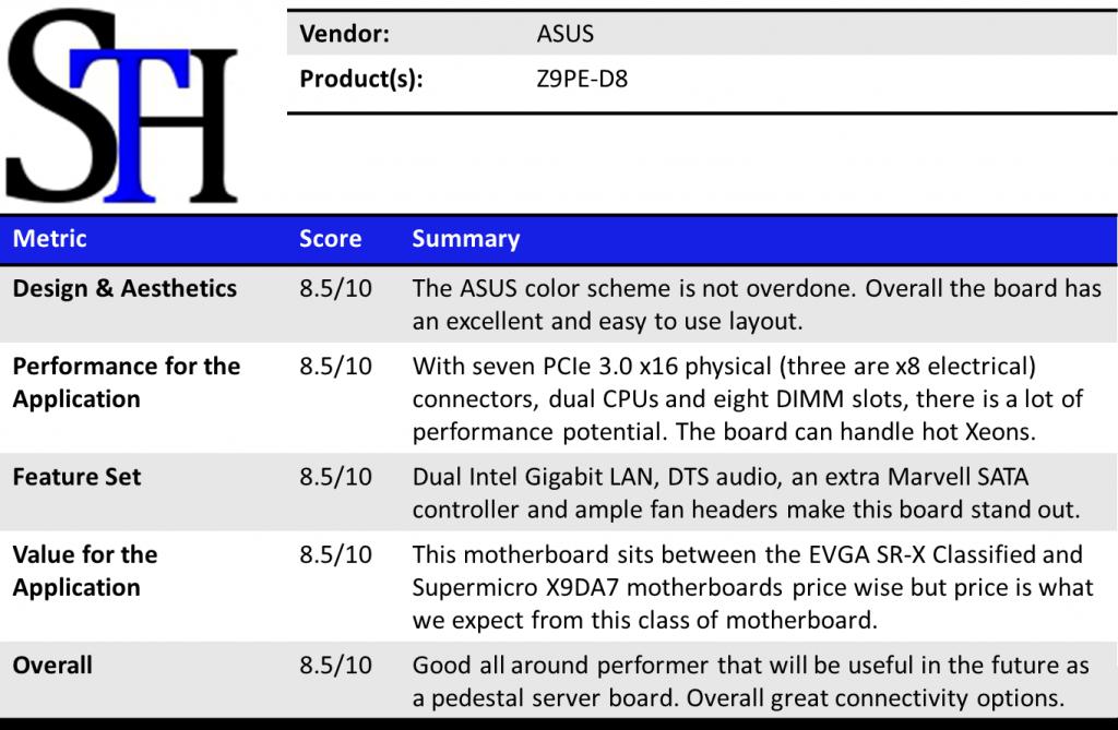 ASUS Z9PE-D8 WS Summary
