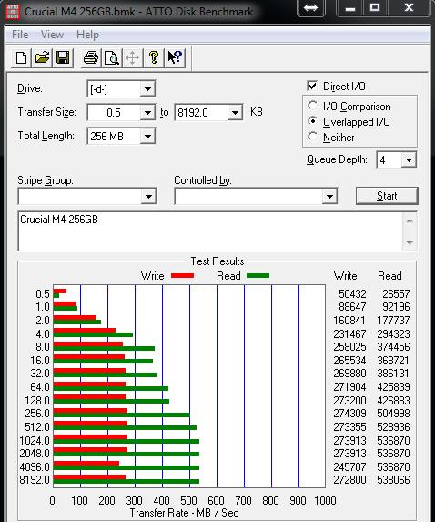 Crucial M4 256GB ATTO