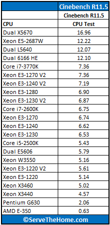 Intel Xeon E3-1220 V2 Cinebench Benchmark