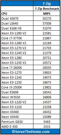 Intel Xeon E3-1290 V2 7-Zip