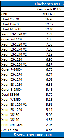 Intel Xeon E3-1290 V2 Cinebench