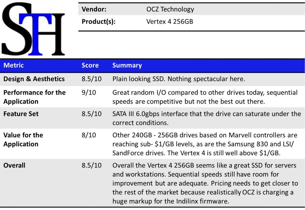 OCZ Vertex 4 256GB Summary