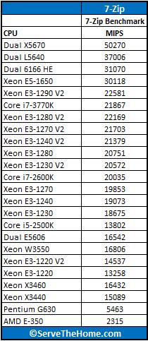 Intel Xeon processor E5-1650 7-Zip