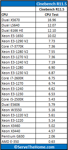Intel Xeon Intel Xeon processor E5-1650 Cinebench