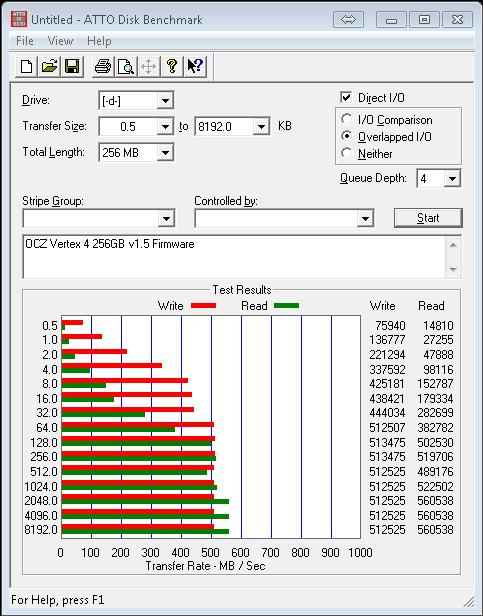 OCZ Vertex 4 v1.5 Firmware ATTO Benchmark