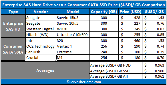 STH Consumer SATA SSD versus Enterprise SAS HDD Price per GB Comparison