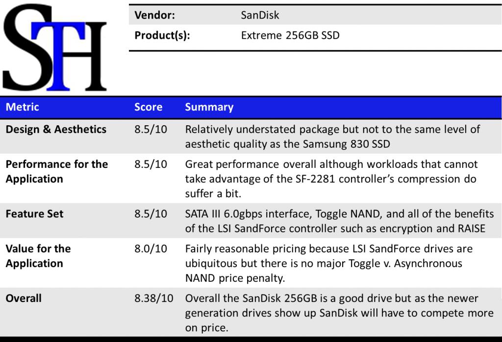 SanDisk Extreme 240GB Summary