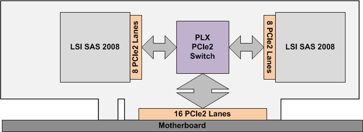 LSI 9202-16e Architecture