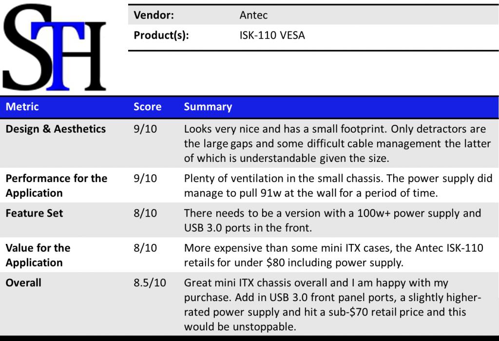 Antec ISK-110 VESA Summary