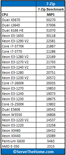 Intel Core i7-3770 7-Zip Benchmark