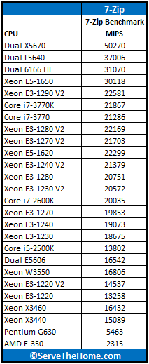 Intel Xeon Processor E5-1620 7-Zip Benchmark