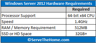 Microsoft Windows Server 2012 Hardware Requirements