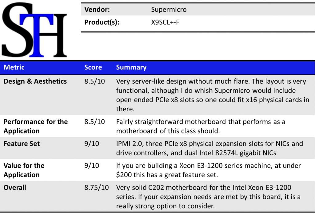 Supermicro X9SCL-F Summary