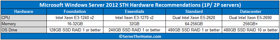 Windows Server 2012 Hardware Recommendations
