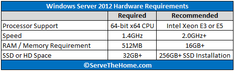 Preparing Hardware for Windows Server 2012