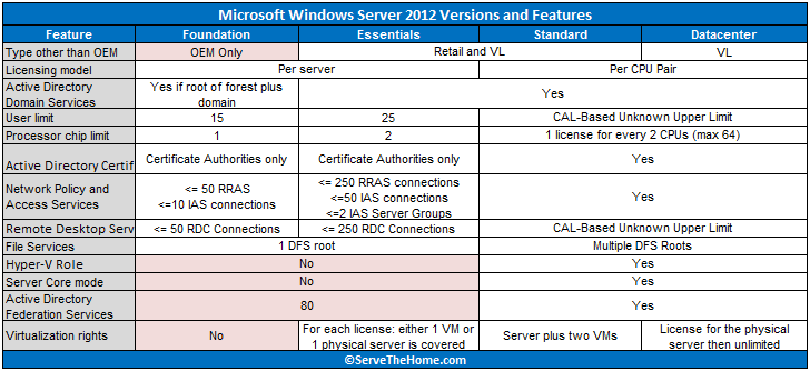 Windows Server 2012 Versions and Key Features
