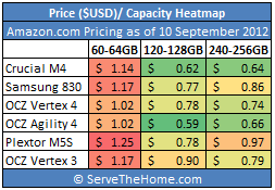 60-256GB SSD Price per GB Heat map September 2012