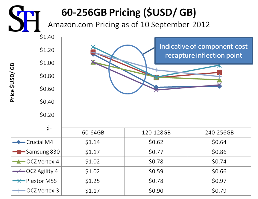 60-256GB SSD Pricing Summary September 2012