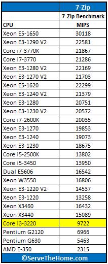 Intel Core i3-3220 7-Zip Benchmark