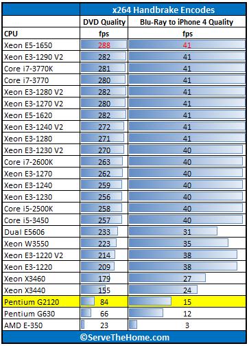Intel Pentium G2120 Handbrake x264 Benchmark