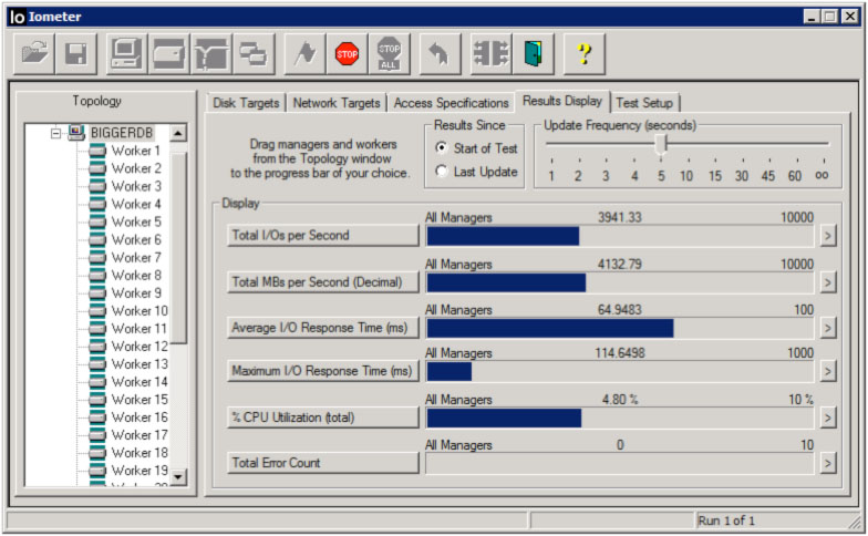 LSI SAS 9207-8e Throughput IOMeter Results - 32 workers
