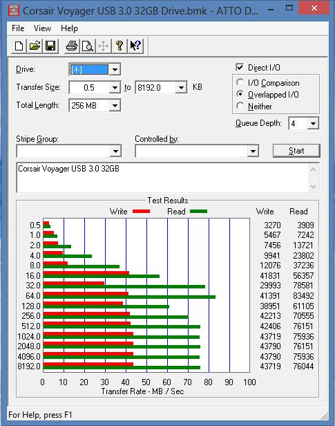 Corsair Voyager 32GB USB 3.0 ATTO Benchmark