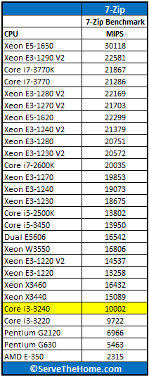 Intel Core i3-3240 7-Zip Benchmark