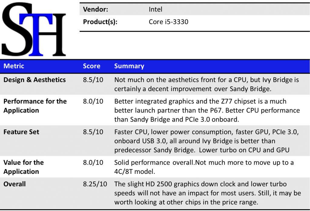 Intel Core i5-3330 Summary