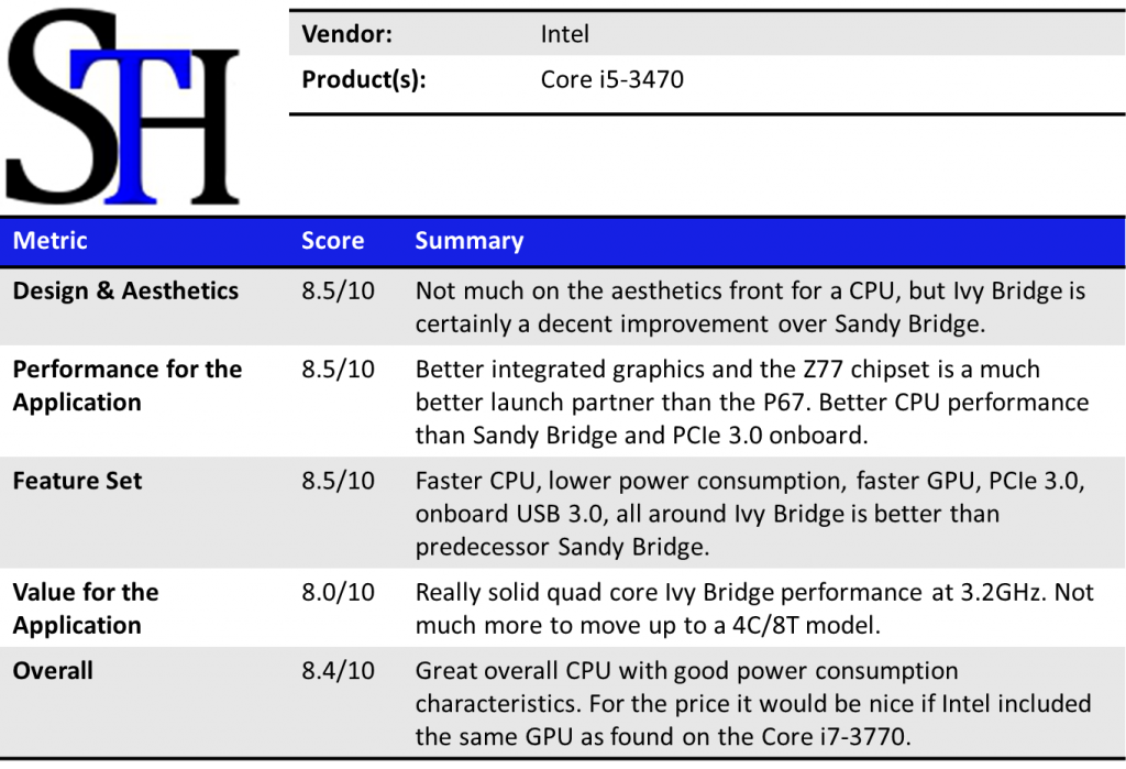Intel Core i5-3470 Summary
