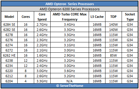 AMD Opteron 6200 Series processors