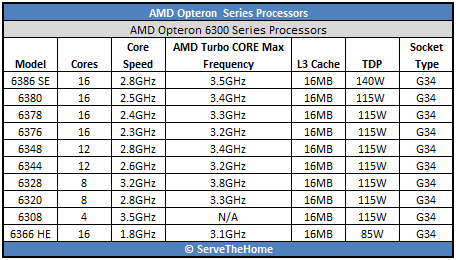AMD Opteron 6300 Series processors