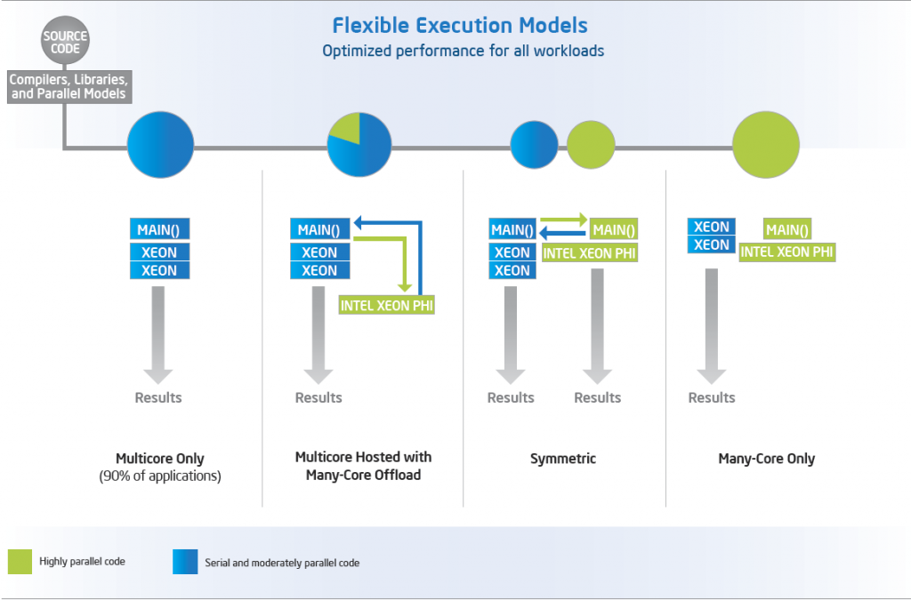 Intel Xeon Phi Execution Models