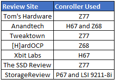 SSD Test Controller Summary