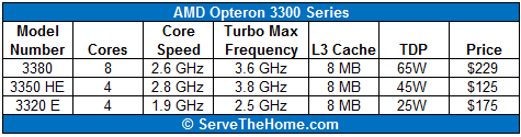 AMD Opteron 3300 Series