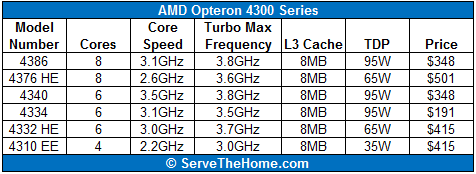 AMD Opteron 4300 Series