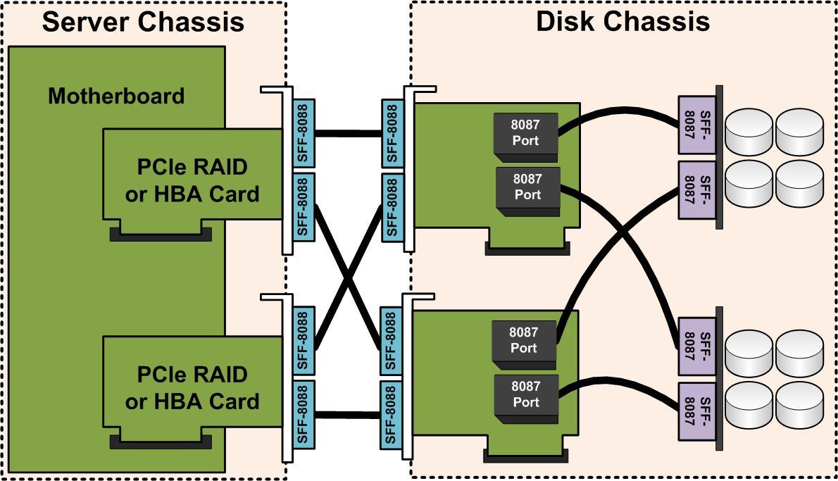 Fully Redundant Expander Wiring. JBOD Wiring Diagram