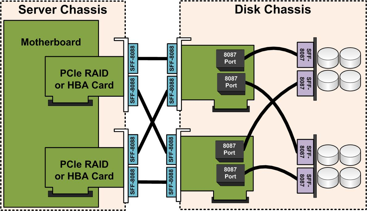 fully redundant expander wiring servethehome rh servethehome com Simple Wiring Diagrams Schematic Diagram