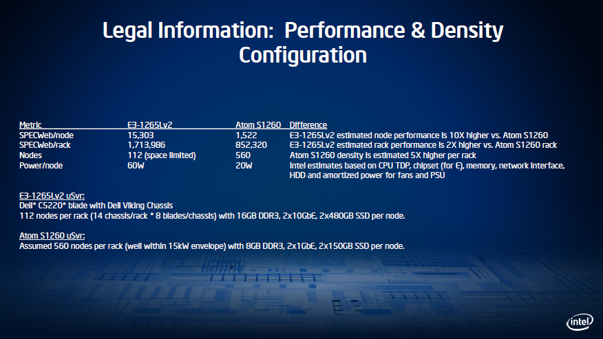 Intel Atom S1200 v Intel Xeon E3 Performance Comparison