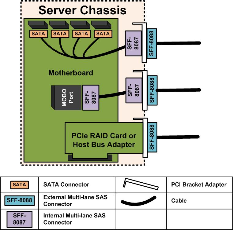 Server Wiring Diagram | ServeTheHomeServeTheHome