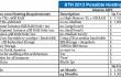 STH Amazon EC2 AWS Hosting Summary